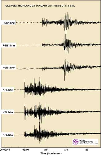 Seismograms of the Glenuig earthquake of 23 January 2011 as recorded on the BGS KPL and PGB broadband seismometers.